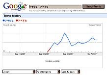 Google キーワードトレンドヒストリー